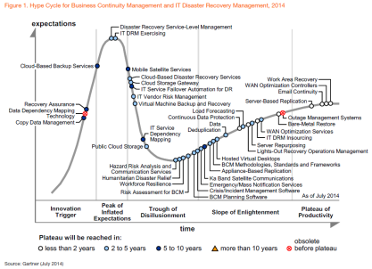 BCM Hype Cycle 2014